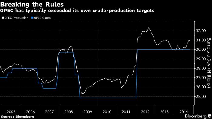 Страны ОПЕК, как правило, превышают лимиты добычи нефти