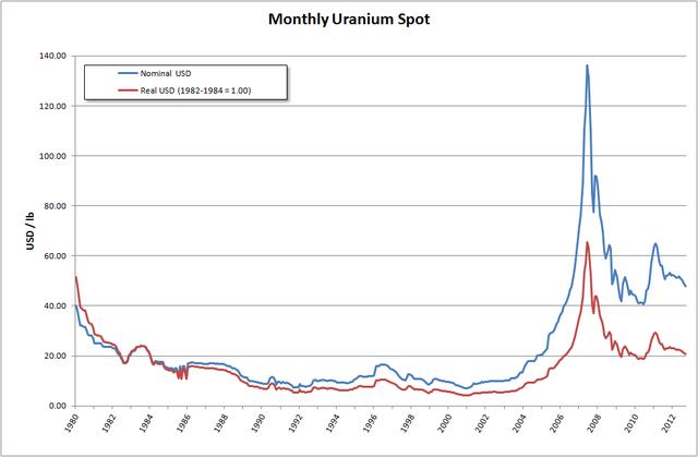 Спрос на уран