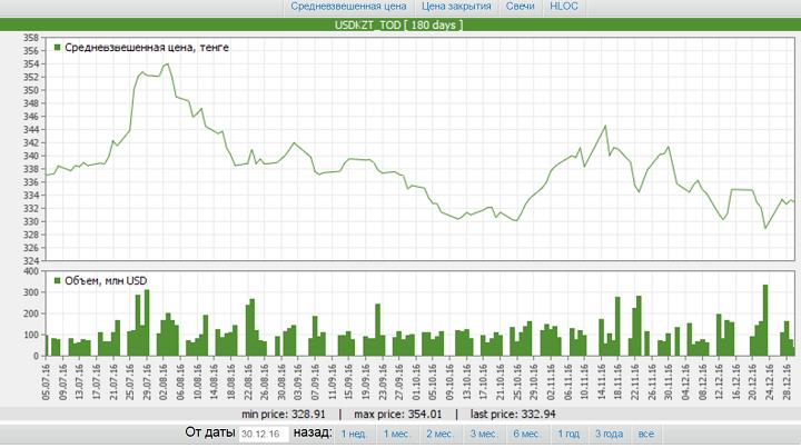 Динамика изменения курса тенге к доллару за 6 месяцев. Данные: KASE