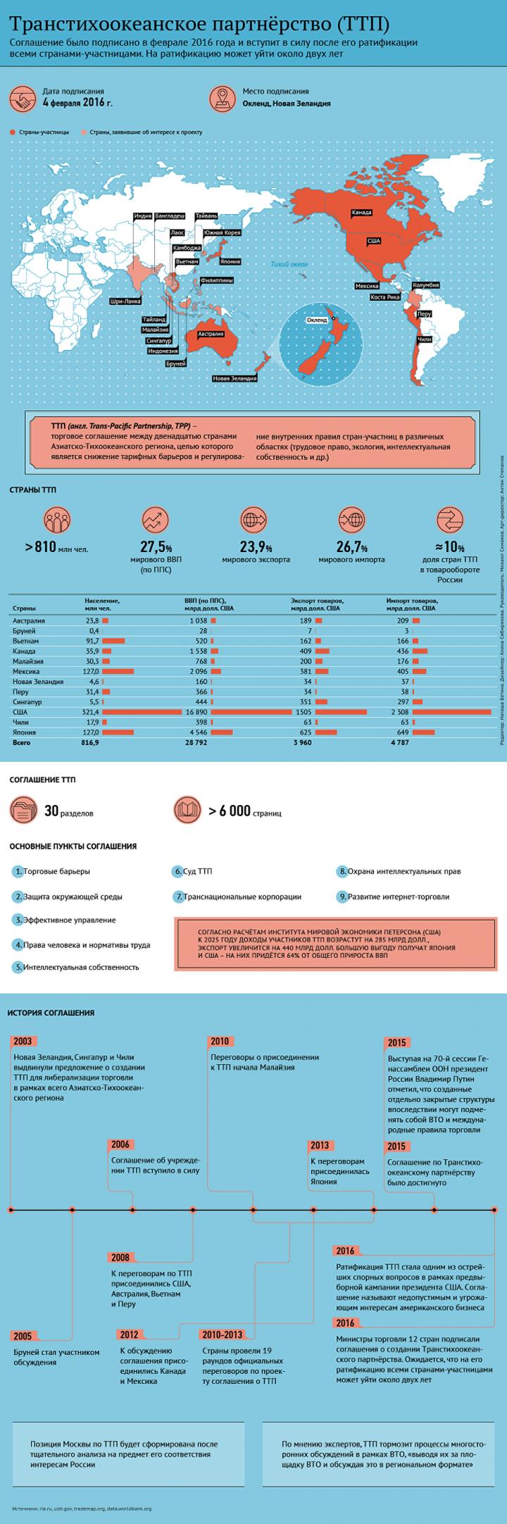 Инфографика - ria.ru