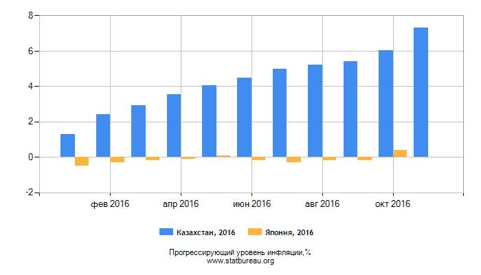 Прогрессирующий уровень инфляции Казахстан-Япония