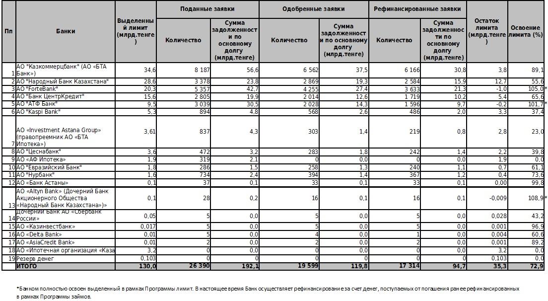 Статистика программы рефинансирования ипотечных займов