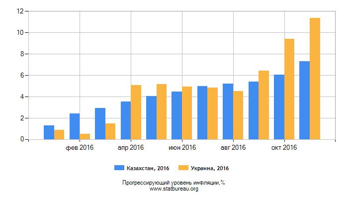 Прогрессирующий уровень инфляции Казахстан-Украина