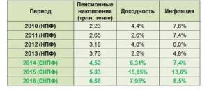 доходность пенсионных активов енпф
