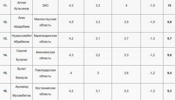 Январский рейтинг акимов