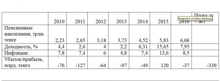 убытки пенсионных накоплений казахстанцев