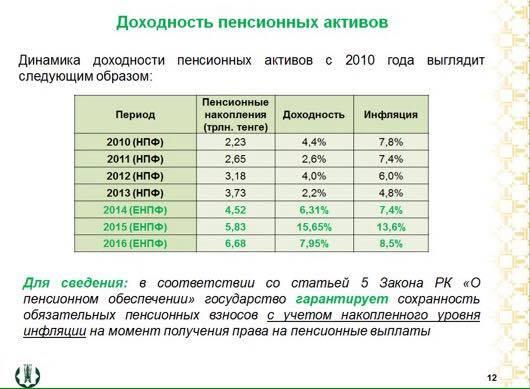 Динамика доходности пенсионных активов