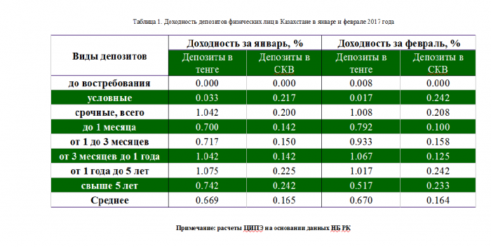 Вклады в банках Москвы  лучшие процентные ставки по