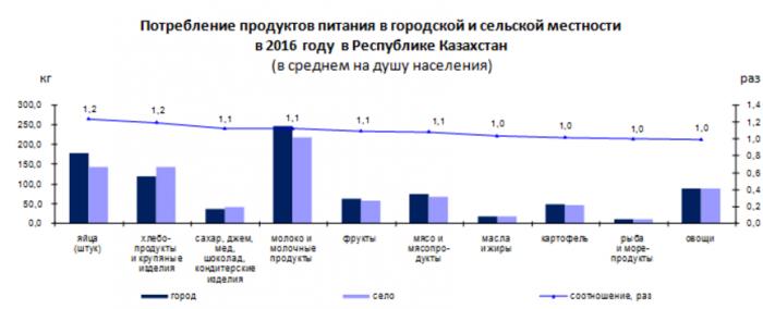 График потребления продуктов питания