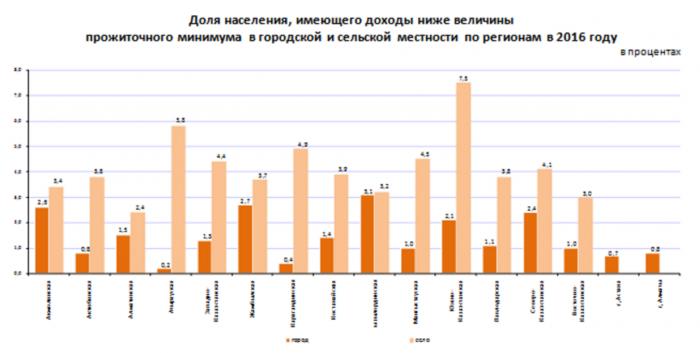 Статистика бедности сельчан