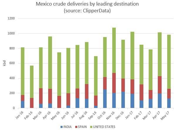 Вывоз нефти из ОПЕК в Мексику