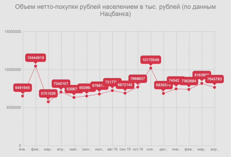 покупка рублей населением