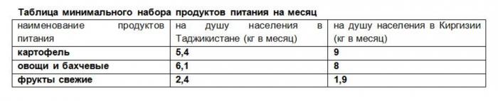 минимальный набор продуктов в Кыргызстане и Таджикистане