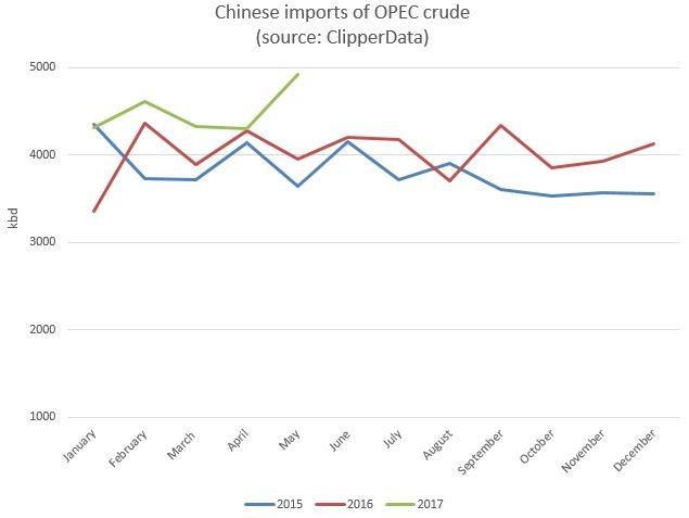вывоз нефти из ОПЕК в Китай