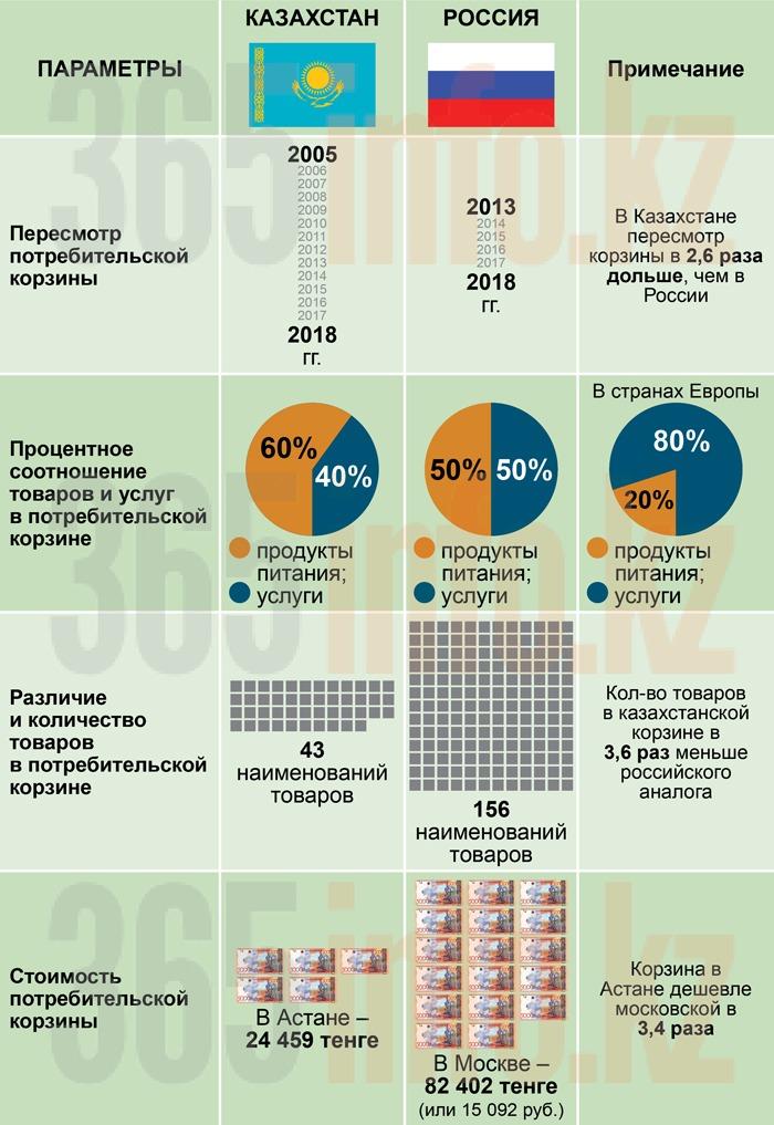 Потребительская корзина в России и Казахстане