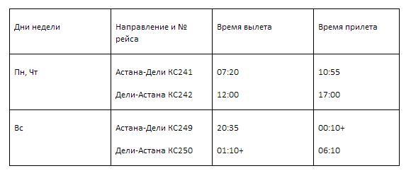 расписание полетов астана - дели