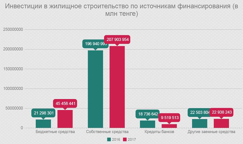 Инвестиции в жилищное строительство по источникам финансирования (в млн тенге)