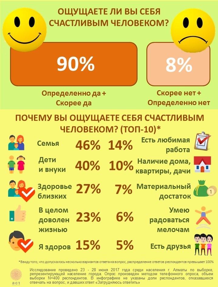 Индекс счастья в Алматы