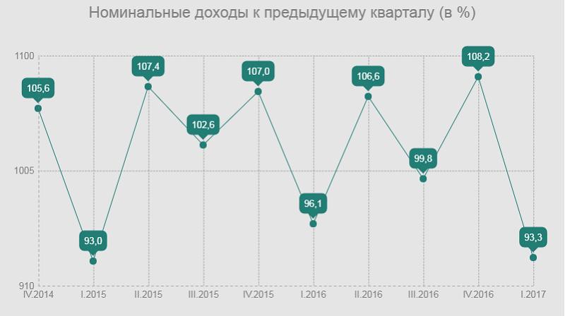 номинальные доходы казахстанцев