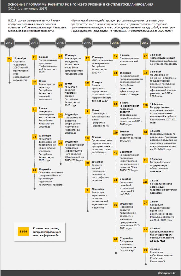 основные программы развития в системе госплана