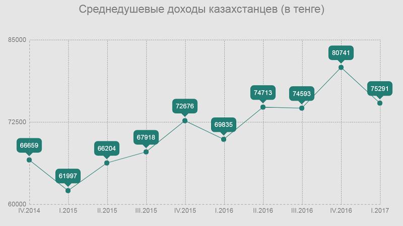 доходы казахстанцев в тенге