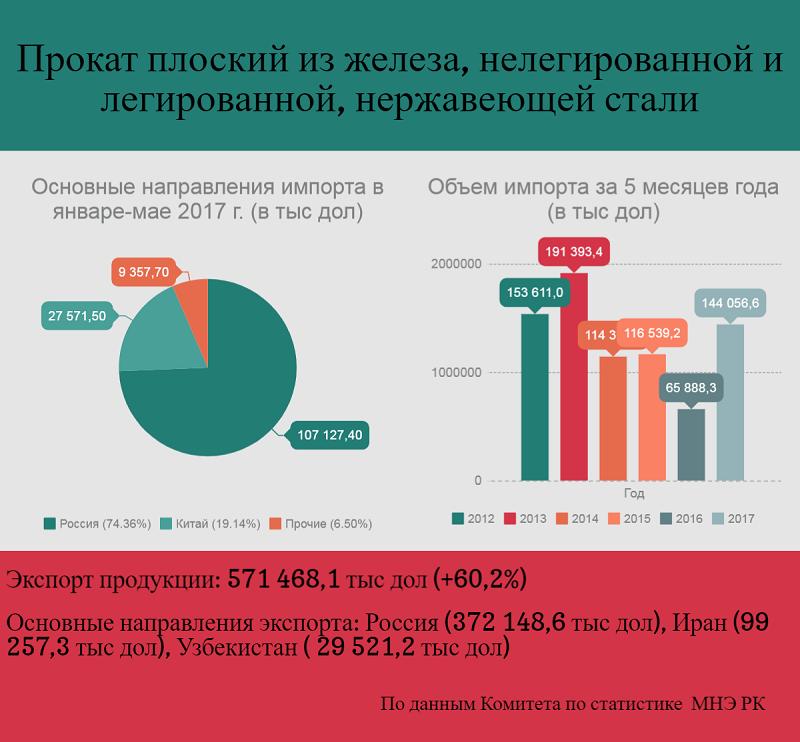 Запорная арматрура спрос в казахстане