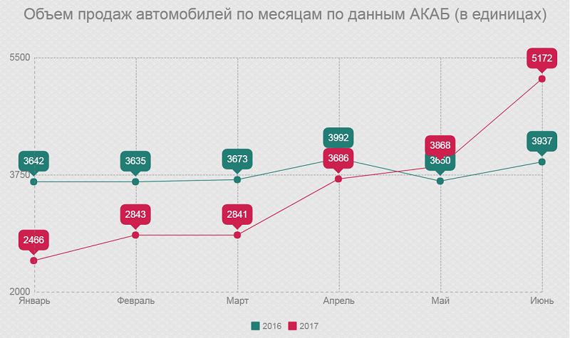 Объем продаж автомобилей по месяцам по данным АКАБ