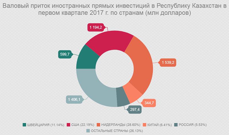Валовый приток иностранных прямых инвестиции в Республику Казахстан в первом квартале 2017 г. по странам