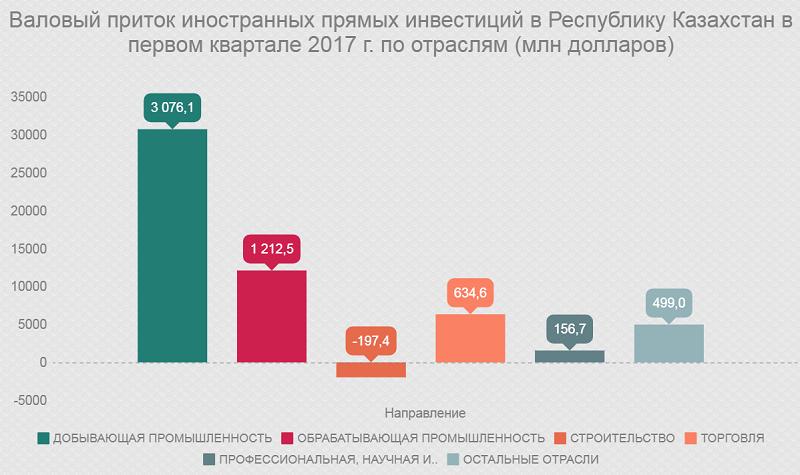Валовый приток иностранных прямых инвестиции в Республику Казахстан в первом квартале 2017 г. по отраслям