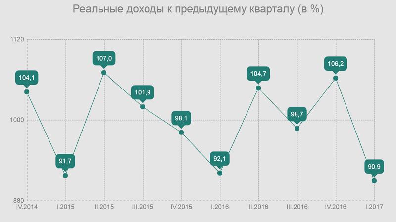 реальные доходы казахстанцев