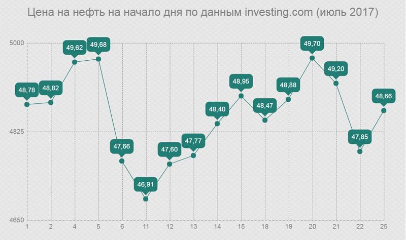 Цена на нефть на начало дня по данным investing.com (июль 2017)