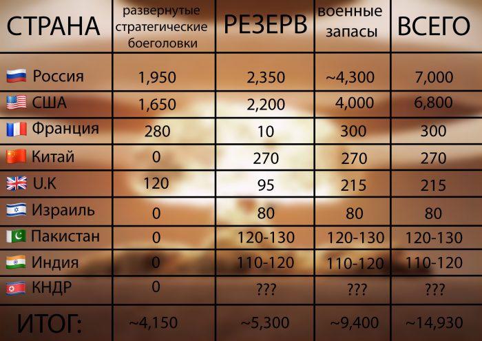 количество ядерного оружия в мире