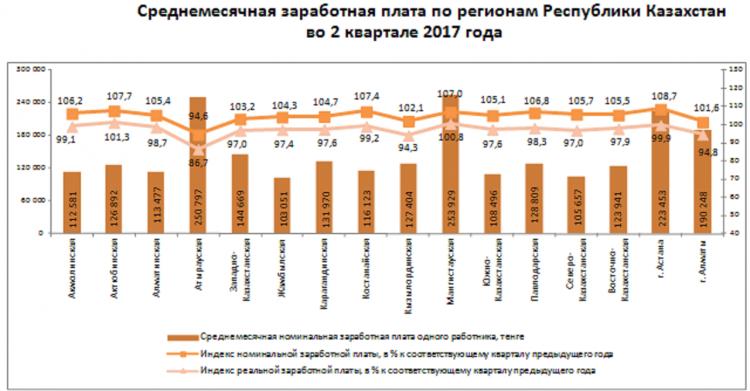 Средняя заработная плата по регионам за 2017 г Великих поздних