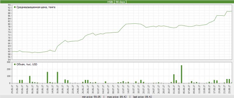 Динамика стоимости акций «Народного банка» за последние 90 дней