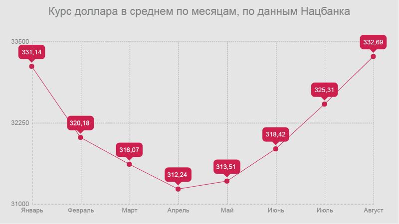 Курс доллара в среднем по месяцам - данные Нацбанка