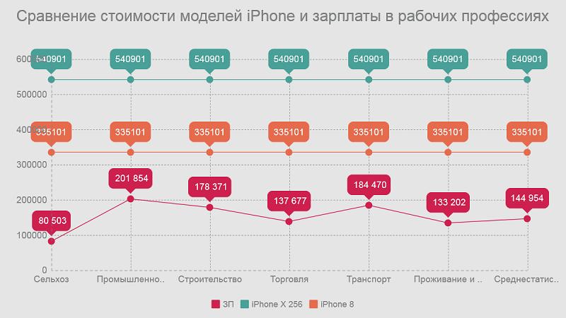 Сравнение: стоимости моделей Iphone и зарплаты в рабочих профессиях