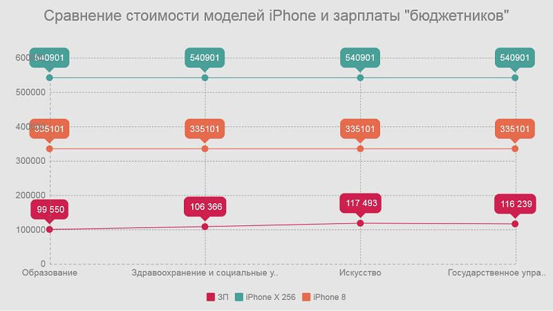 """Сравнение: стоимости моделей Iphone и зарплаты """"бюджетников"""""""