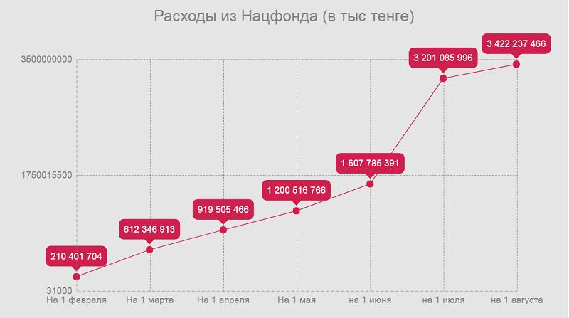 Расходы из Национального фонда (тенге)