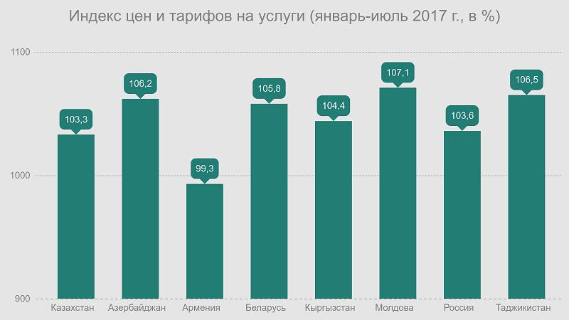 Индекс цен и тарифов на услуги (январь-июль 2017)
