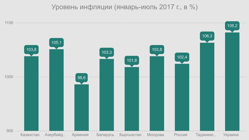 Уровень инфляции в Казахстане (январь-июль 2017)