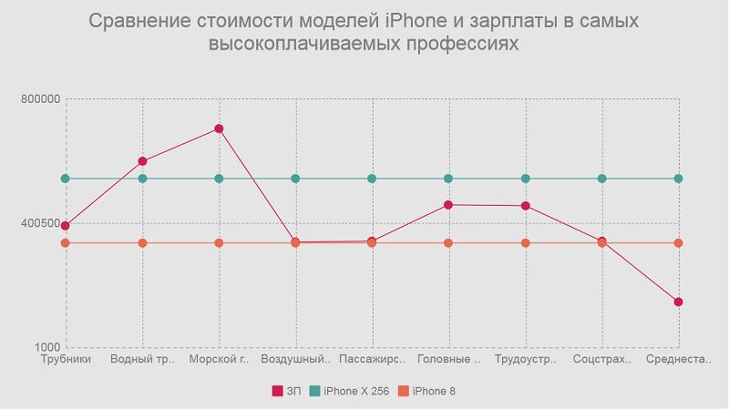 Сравнение: стоимость Iphone и зарплаты в высокооплачиваемых профессиях