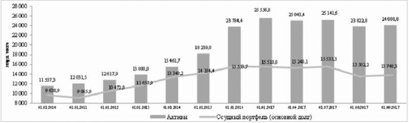 Динамика активов и ссудного портфеля (основной долг) банковского сектора РК