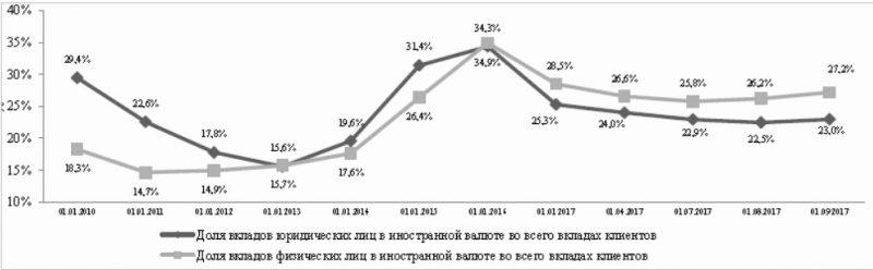 Динамика вкладов в иностранной валюте банковского сектора РК