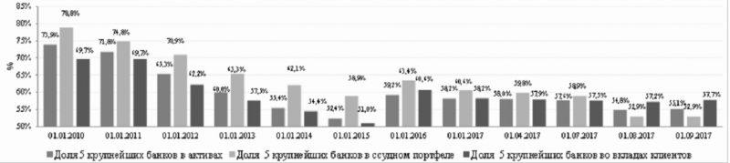 Концентрация банковского сектора РК