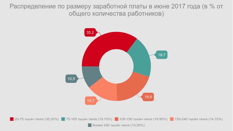 больше всего казахстанцев получает заработную плату в диапазоне от 20 до 75 тысяч тенге