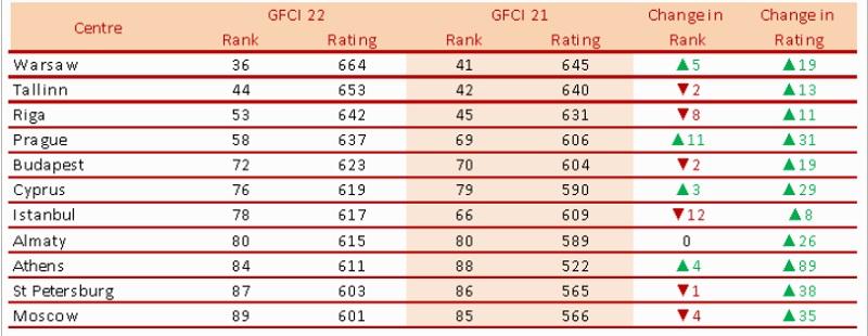 Финансовые центры региона Восточной Европы и Центральной Азии в рейтинге «GFCI 22»