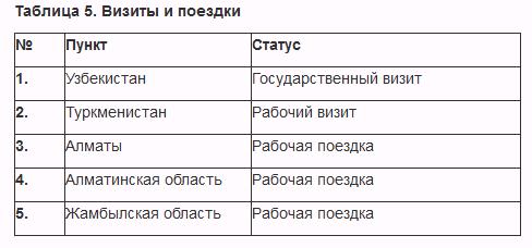 сентябрьский график президента