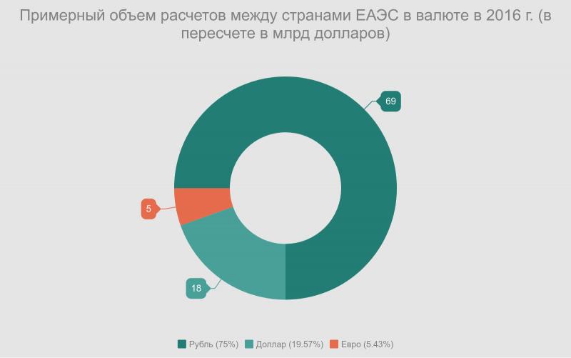 Примерный объем расчетов между странами ЕАЭС в валюте