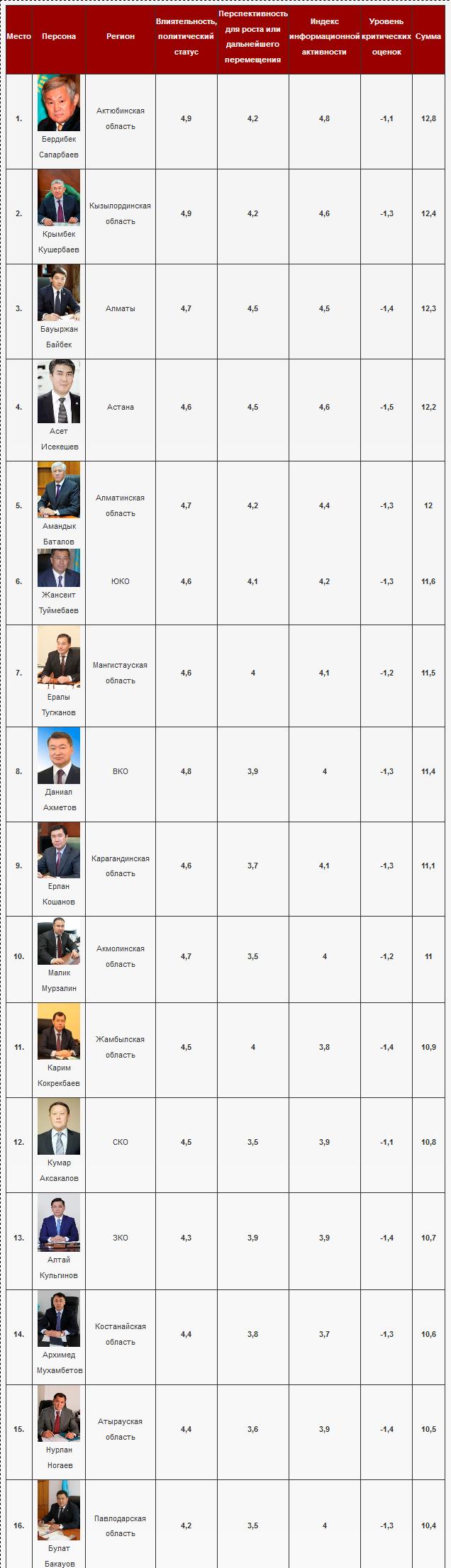 Рейтинг акимов. Итоги октября