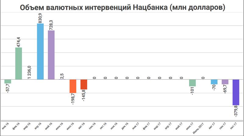 Объем валютных интервенций Нацбанка (млн долларов)